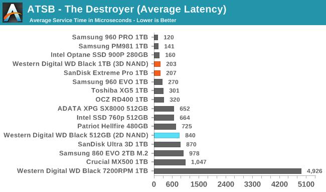 Обзор Western Digital WD Black 3D NAND SSD: EVO встретил равного - 12
