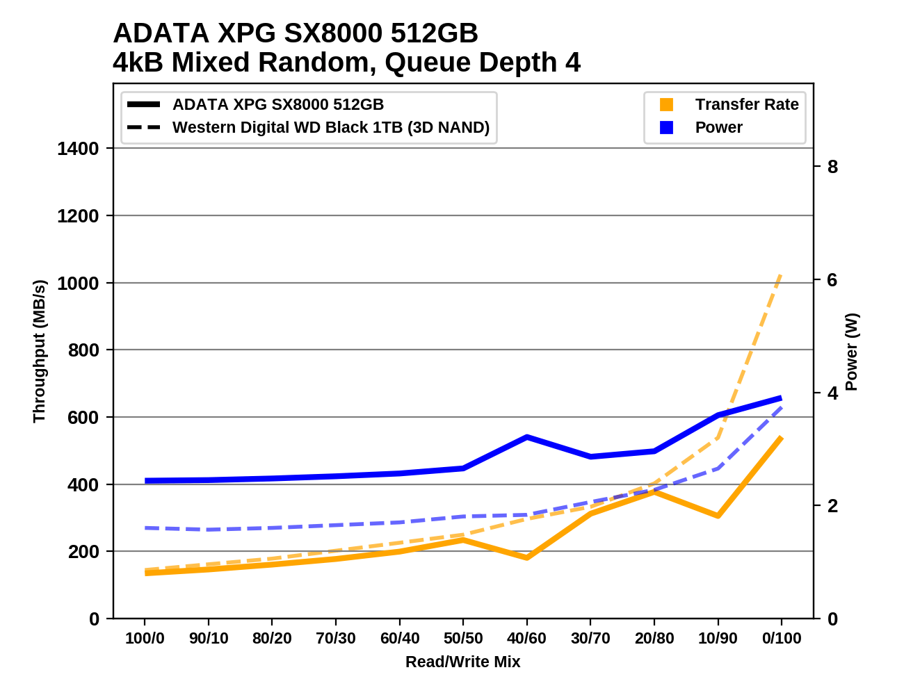 Обзор Western Digital WD Black 3D NAND SSD: EVO встретил равного - 120