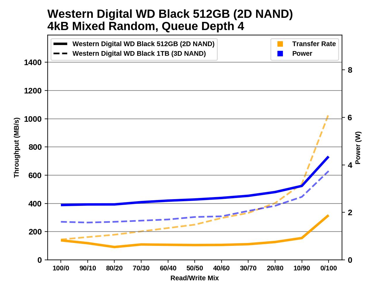 Обзор Western Digital WD Black 3D NAND SSD: EVO встретил равного - 121