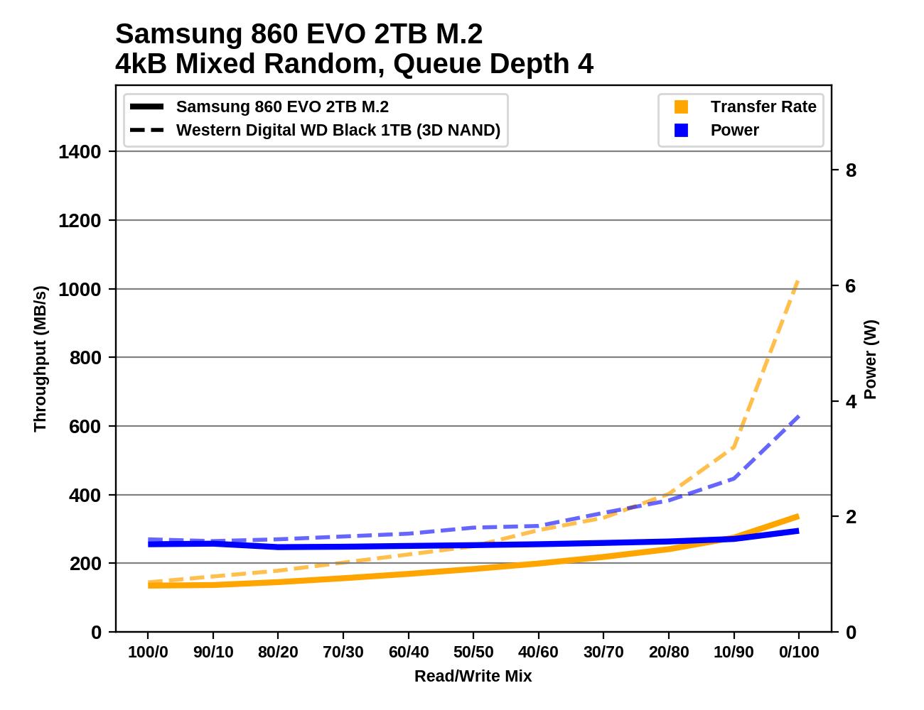 Обзор Western Digital WD Black 3D NAND SSD: EVO встретил равного - 124