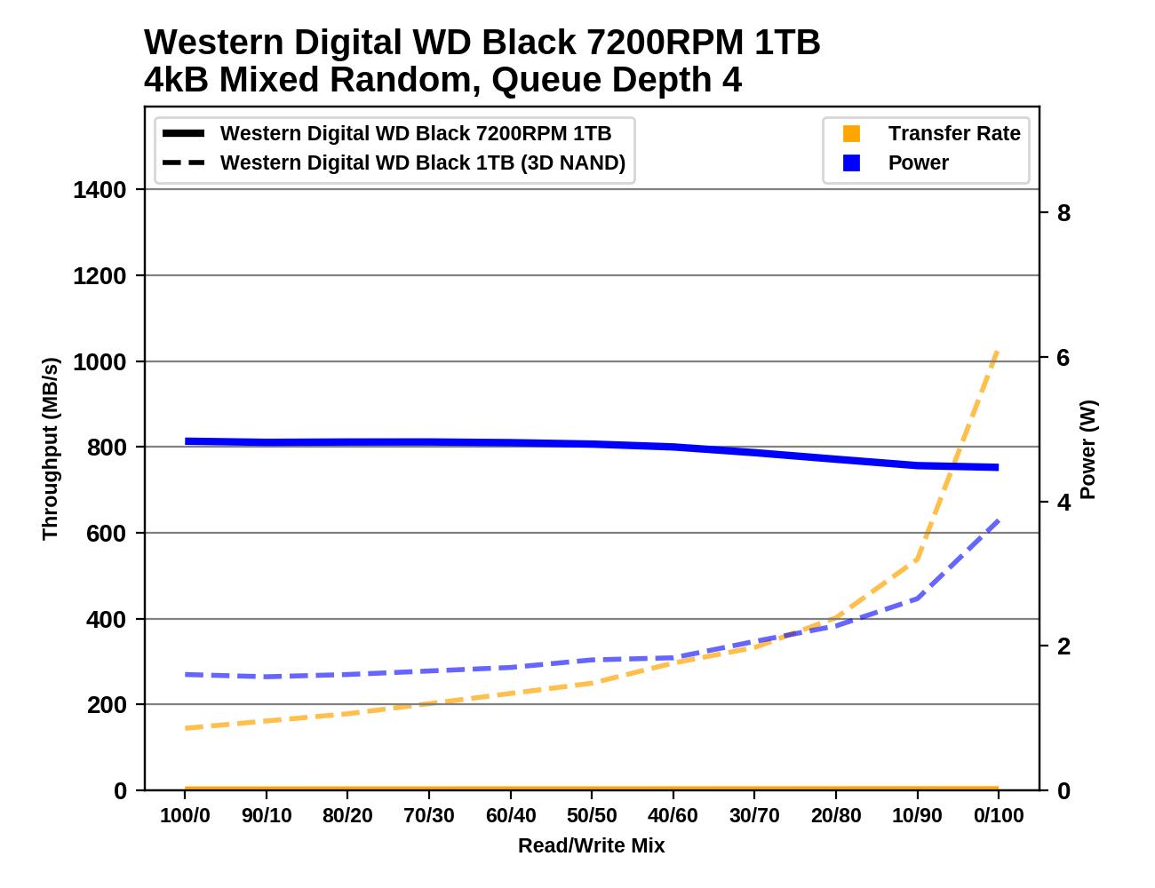 Обзор Western Digital WD Black 3D NAND SSD: EVO встретил равного - 128