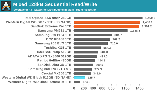 Обзор Western Digital WD Black 3D NAND SSD: EVO встретил равного - 129