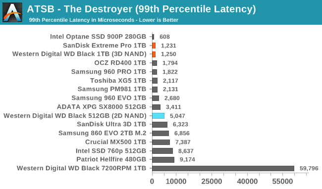 Обзор Western Digital WD Black 3D NAND SSD: EVO встретил равного - 13