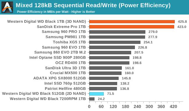 Обзор Western Digital WD Black 3D NAND SSD: EVO встретил равного - 130