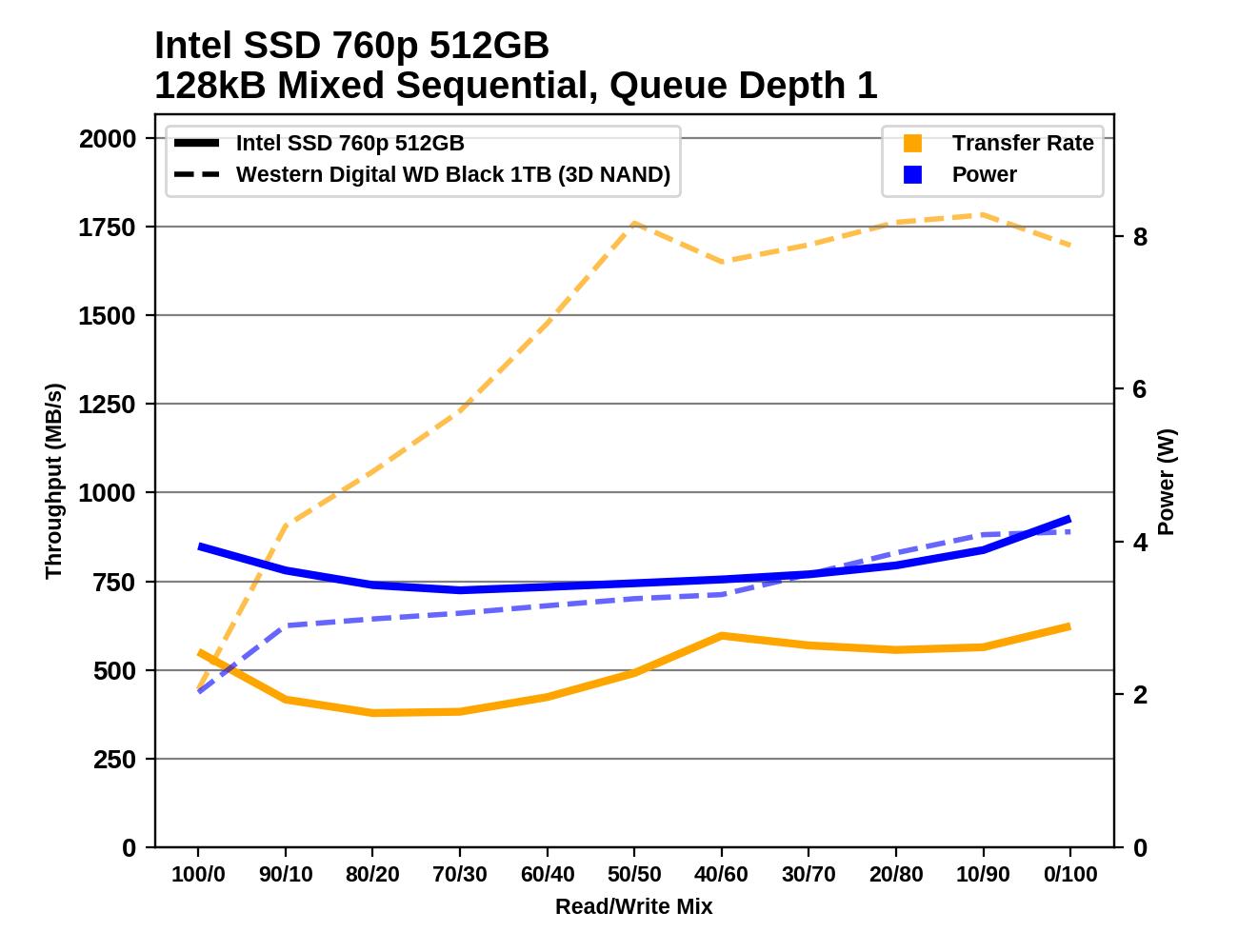 Обзор Western Digital WD Black 3D NAND SSD: EVO встретил равного - 132