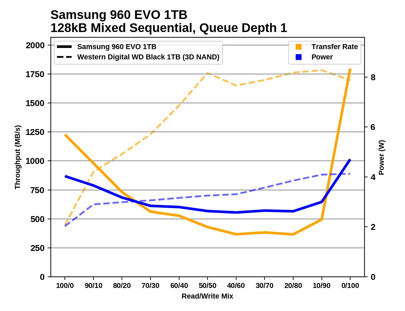 Обзор Western Digital WD Black 3D NAND SSD: EVO встретил равного - 133