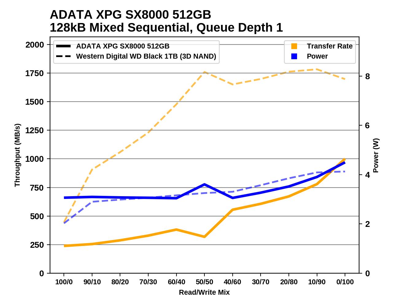 Обзор Western Digital WD Black 3D NAND SSD: EVO встретил равного - 138