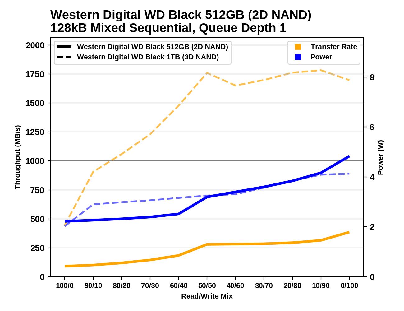 Обзор Western Digital WD Black 3D NAND SSD: EVO встретил равного - 139