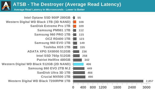 Обзор Western Digital WD Black 3D NAND SSD: EVO встретил равного - 14