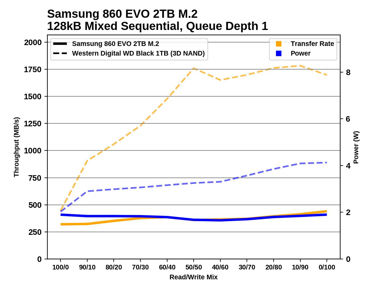Обзор Western Digital WD Black 3D NAND SSD: EVO встретил равного - 142