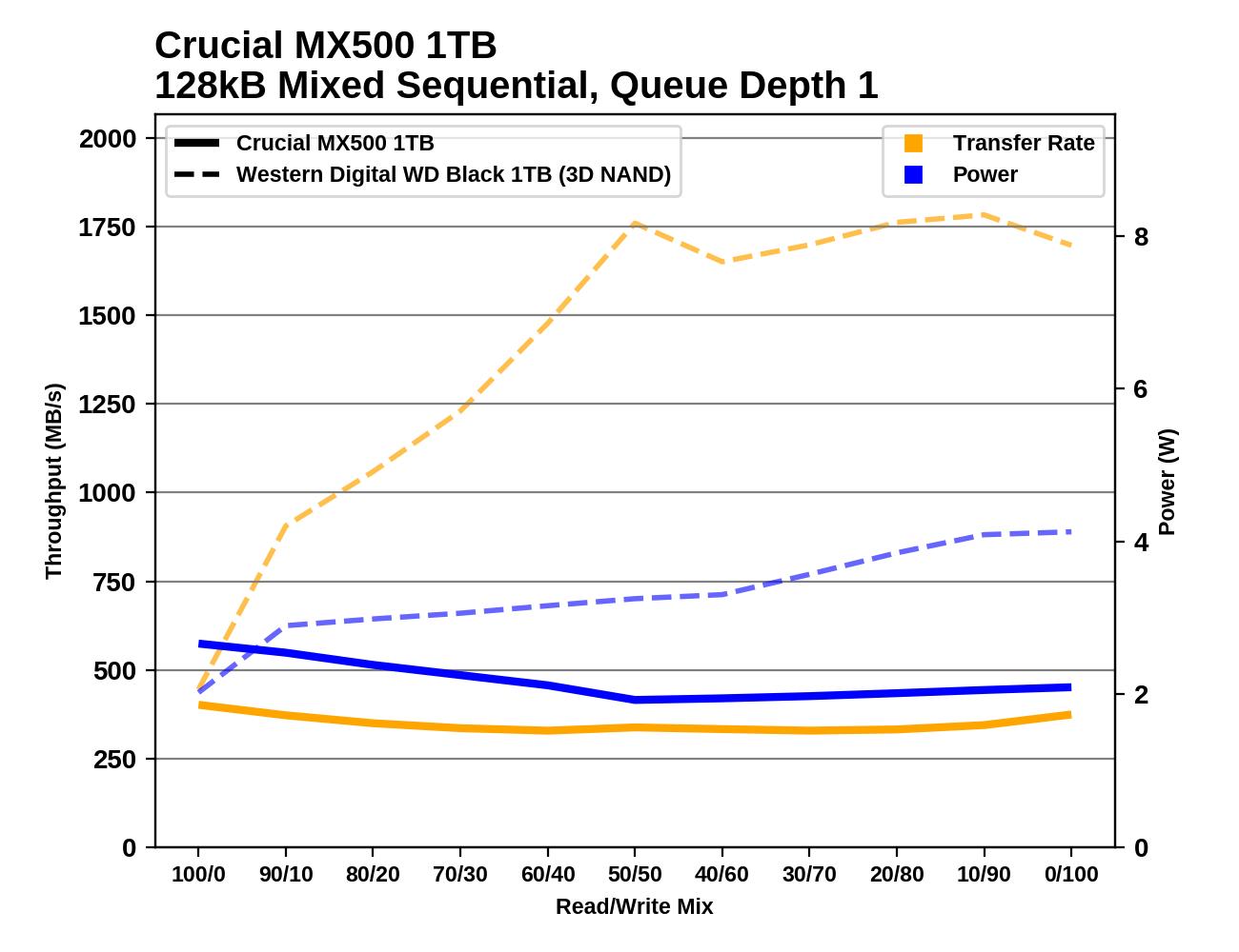 Обзор Western Digital WD Black 3D NAND SSD: EVO встретил равного - 143