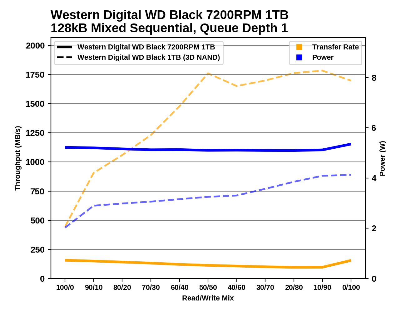 Обзор Western Digital WD Black 3D NAND SSD: EVO встретил равного - 146