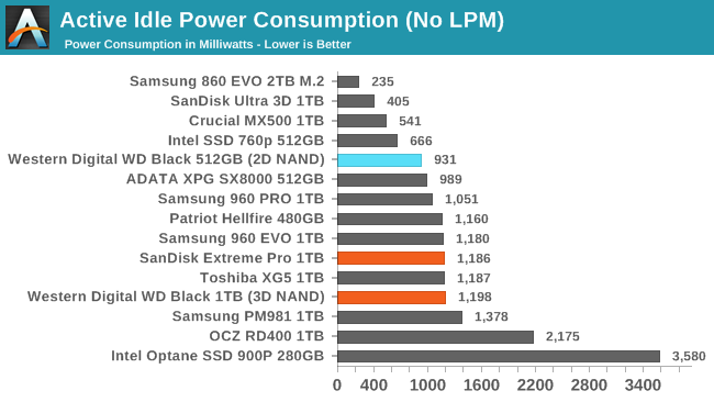 Обзор Western Digital WD Black 3D NAND SSD: EVO встретил равного - 147