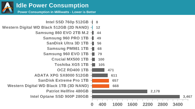 Обзор Western Digital WD Black 3D NAND SSD: EVO встретил равного - 148