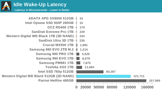 Обзор Western Digital WD Black 3D NAND SSD: EVO встретил равного - 149