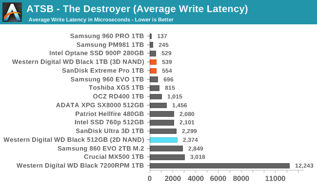 Обзор Western Digital WD Black 3D NAND SSD: EVO встретил равного - 15