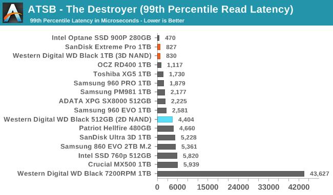 Обзор Western Digital WD Black 3D NAND SSD: EVO встретил равного - 16