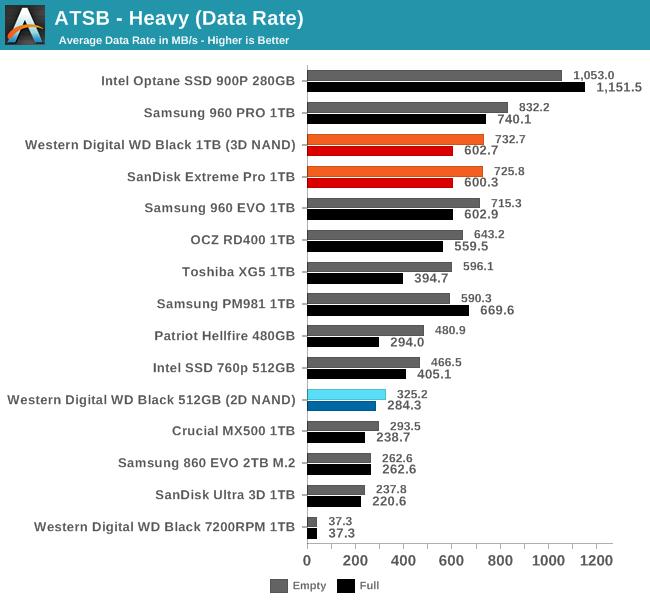 Обзор Western Digital WD Black 3D NAND SSD: EVO встретил равного - 19