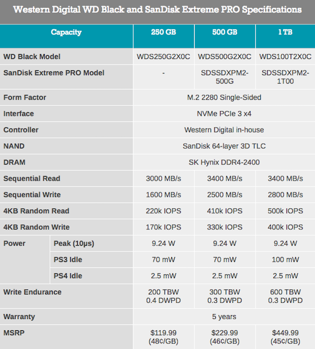 Обзор Western Digital WD Black 3D NAND SSD: EVO встретил равного - 2