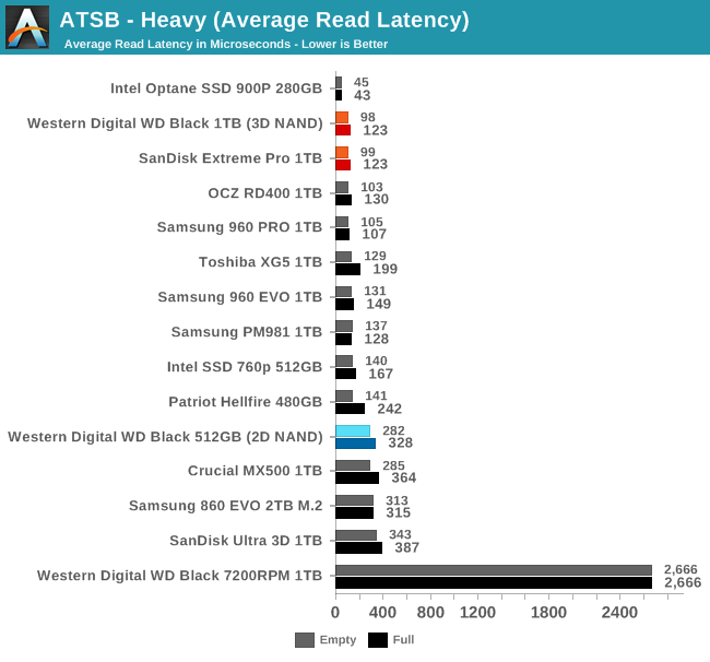 Обзор Western Digital WD Black 3D NAND SSD: EVO встретил равного - 22
