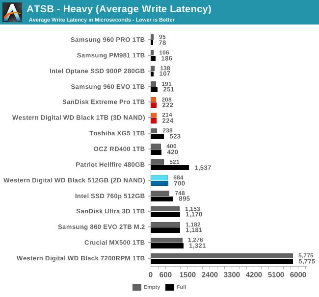 Обзор Western Digital WD Black 3D NAND SSD: EVO встретил равного - 23