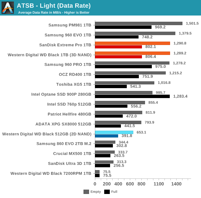 Обзор Western Digital WD Black 3D NAND SSD: EVO встретил равного - 27