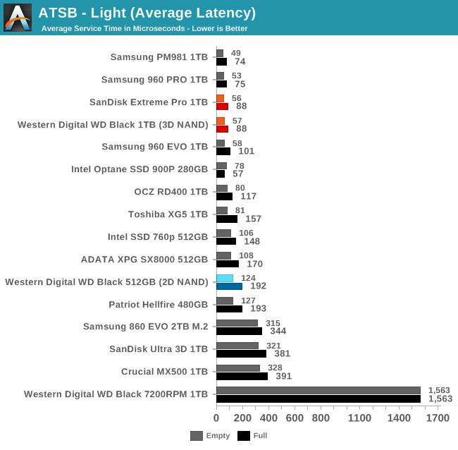 Обзор Western Digital WD Black 3D NAND SSD: EVO встретил равного - 28