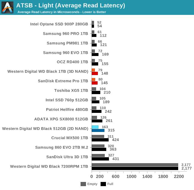 Обзор Western Digital WD Black 3D NAND SSD: EVO встретил равного - 30