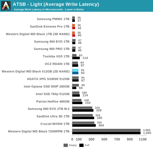 Обзор Western Digital WD Black 3D NAND SSD: EVO встретил равного - 31