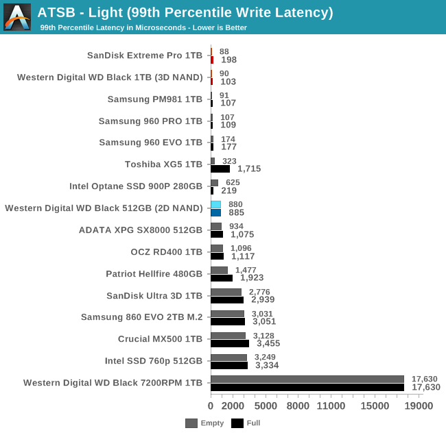 Обзор Western Digital WD Black 3D NAND SSD: EVO встретил равного - 33