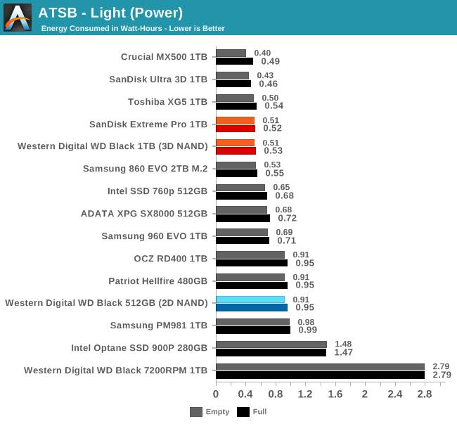 Обзор Western Digital WD Black 3D NAND SSD: EVO встретил равного - 34