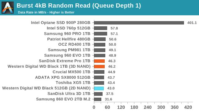 Обзор Western Digital WD Black 3D NAND SSD: EVO встретил равного - 35