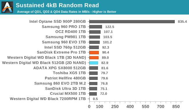 Обзор Western Digital WD Black 3D NAND SSD: EVO встретил равного - 36