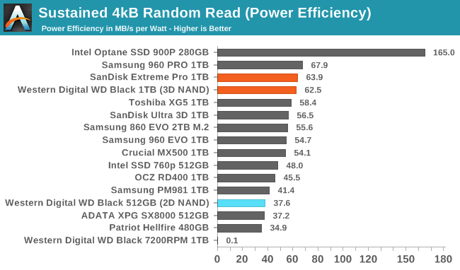 Обзор Western Digital WD Black 3D NAND SSD: EVO встретил равного - 37