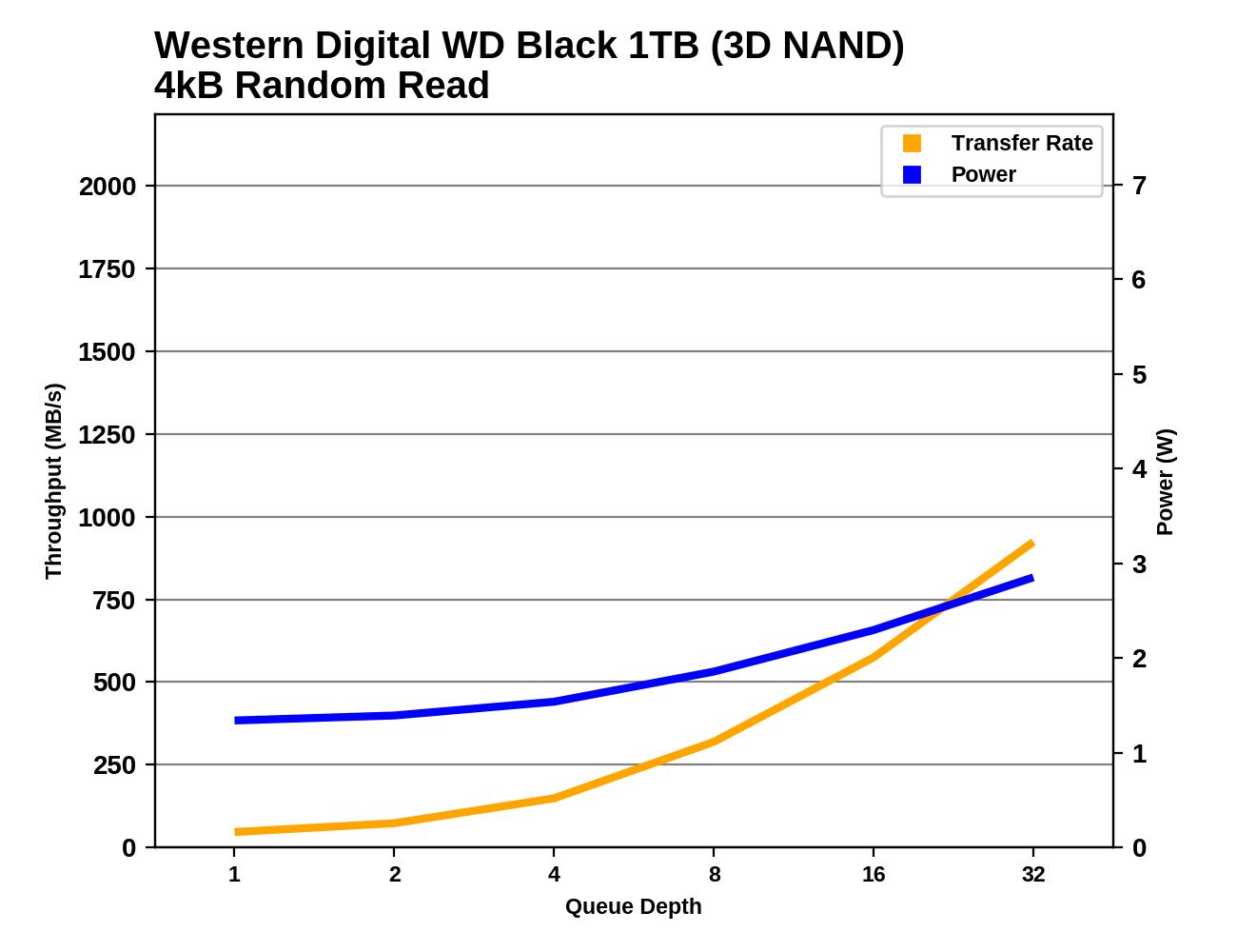 Обзор Western Digital WD Black 3D NAND SSD: EVO встретил равного - 38