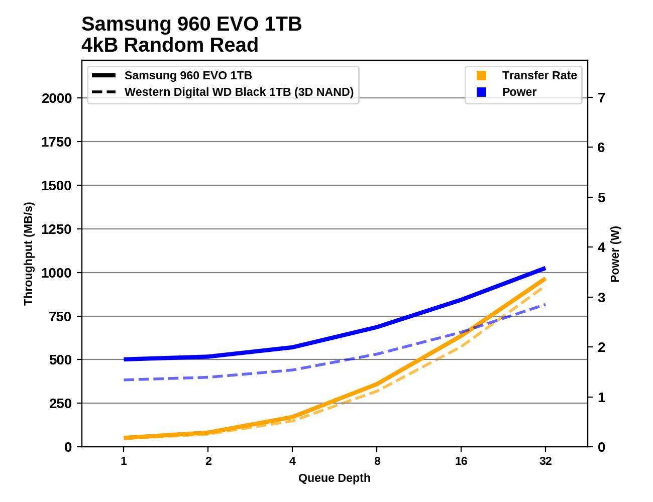 Обзор Western Digital WD Black 3D NAND SSD: EVO встретил равного - 40
