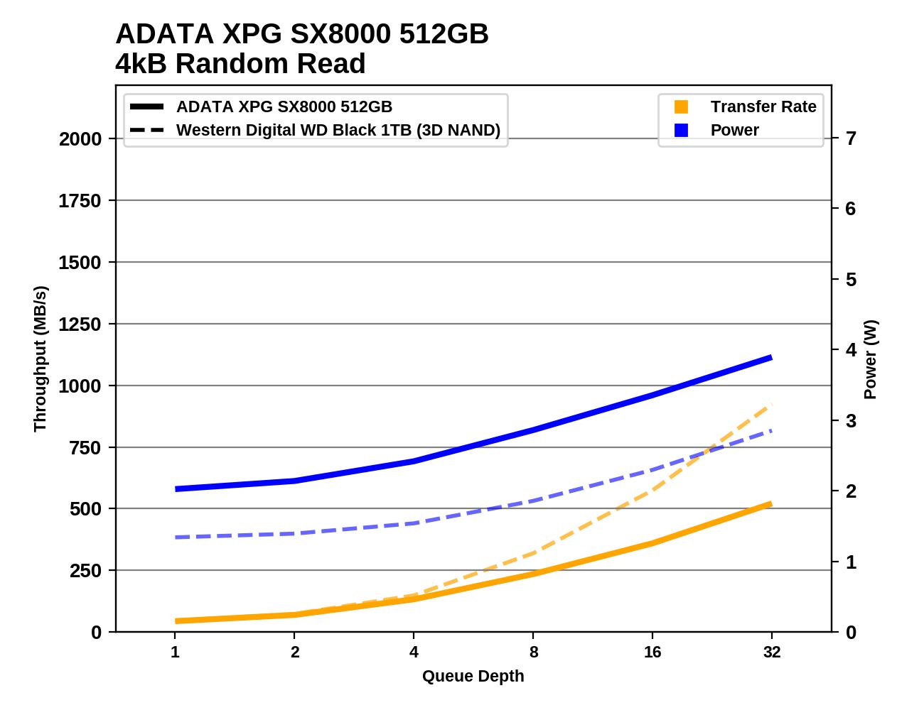 Обзор Western Digital WD Black 3D NAND SSD: EVO встретил равного - 45