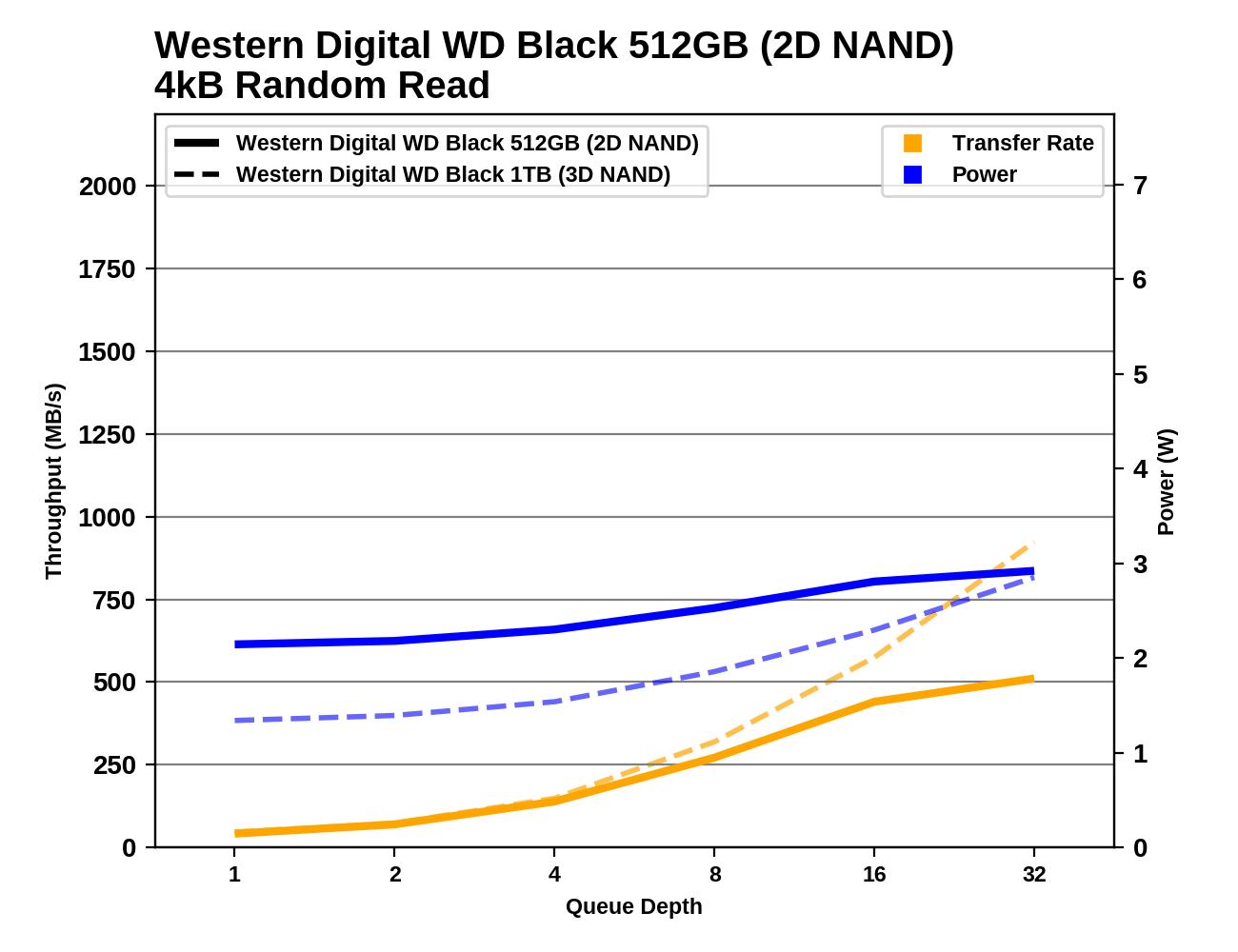 Обзор Western Digital WD Black 3D NAND SSD: EVO встретил равного - 46