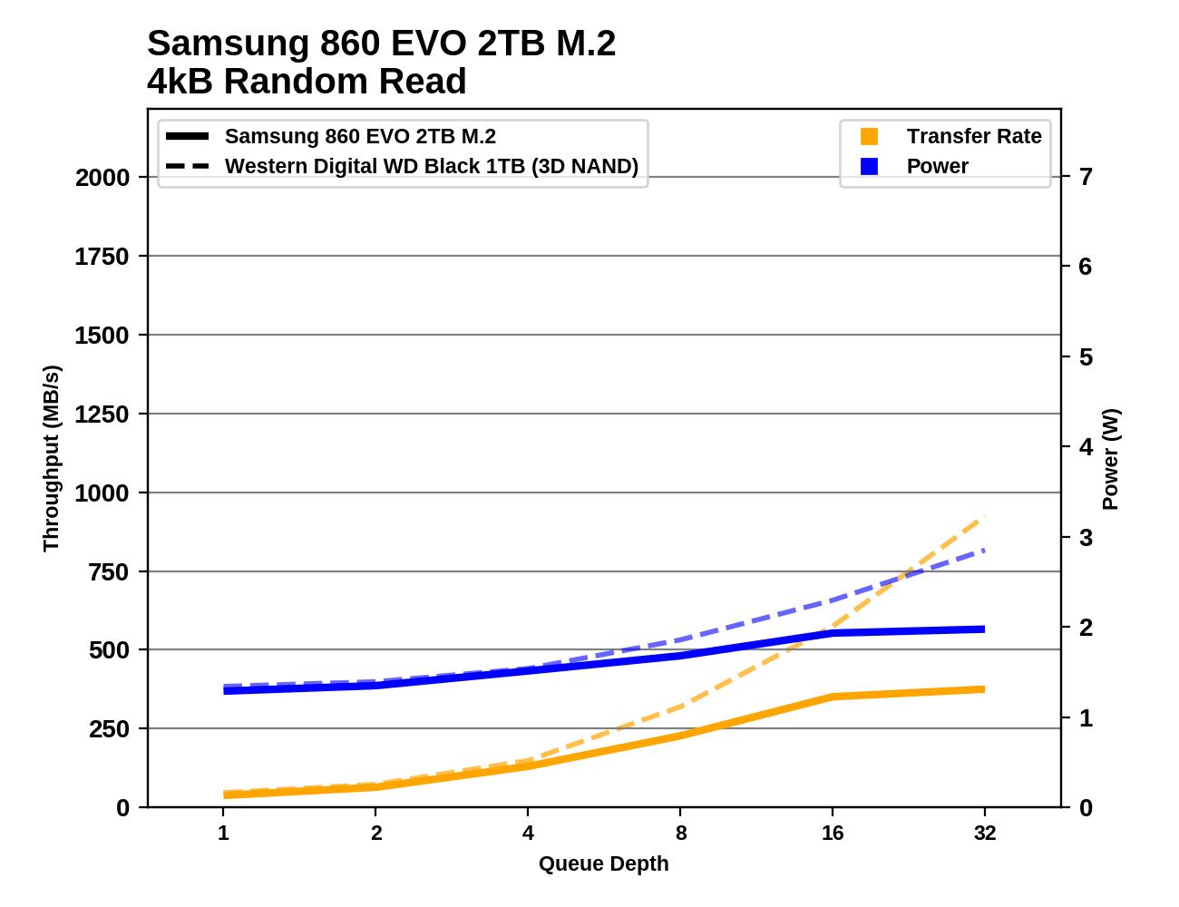 Обзор Western Digital WD Black 3D NAND SSD: EVO встретил равного - 49