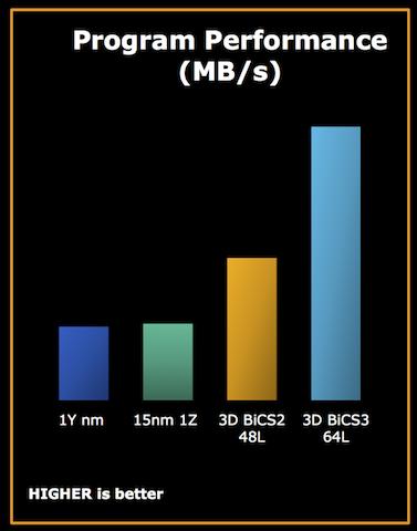 Обзор Western Digital WD Black 3D NAND SSD: EVO встретил равного - 5