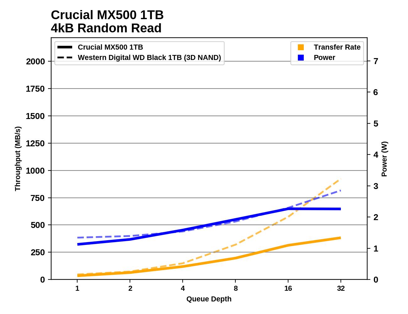 Обзор Western Digital WD Black 3D NAND SSD: EVO встретил равного - 50