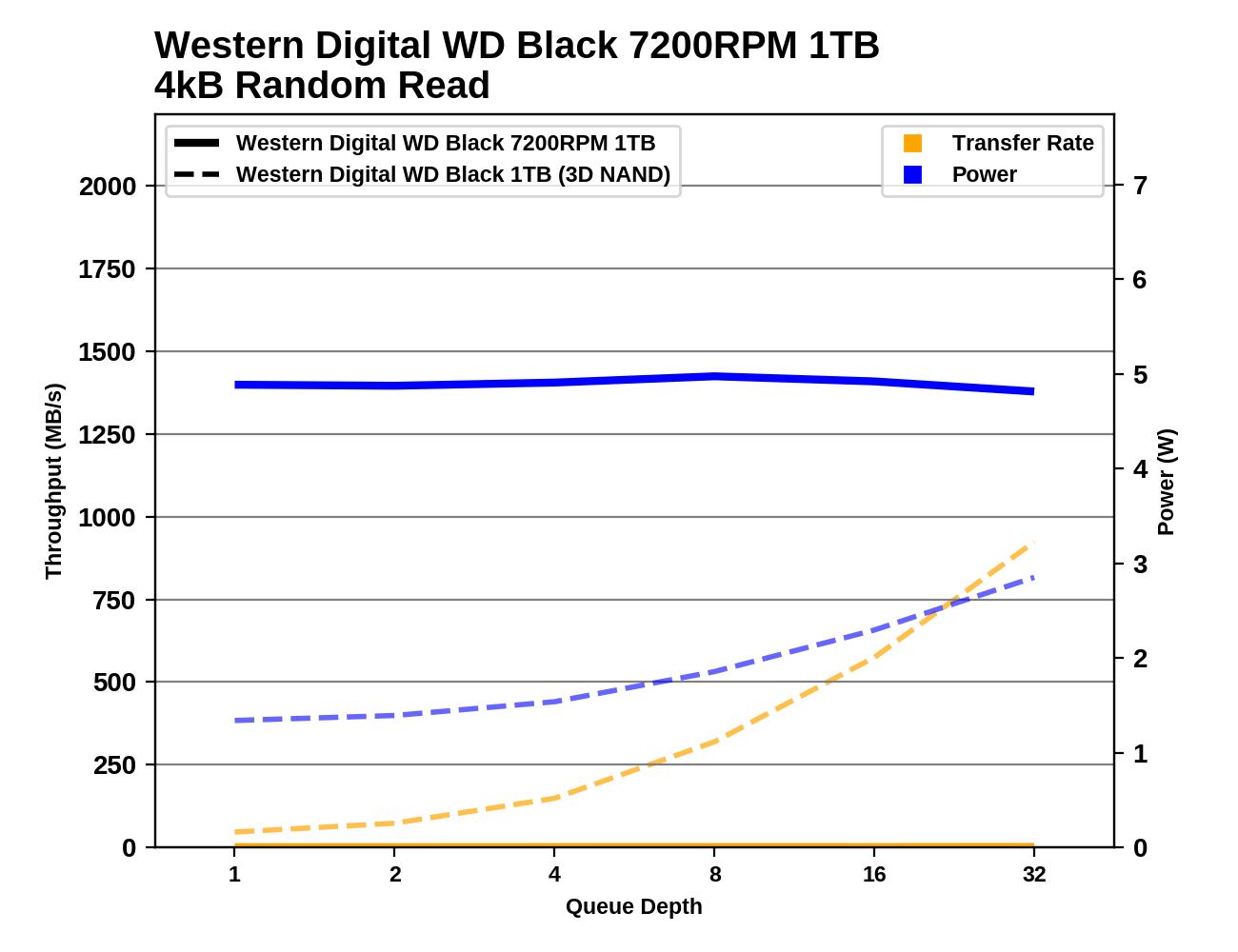 Обзор Western Digital WD Black 3D NAND SSD: EVO встретил равного - 53