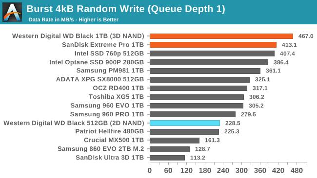 Обзор Western Digital WD Black 3D NAND SSD: EVO встретил равного - 54