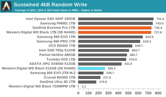 Обзор Western Digital WD Black 3D NAND SSD: EVO встретил равного - 55