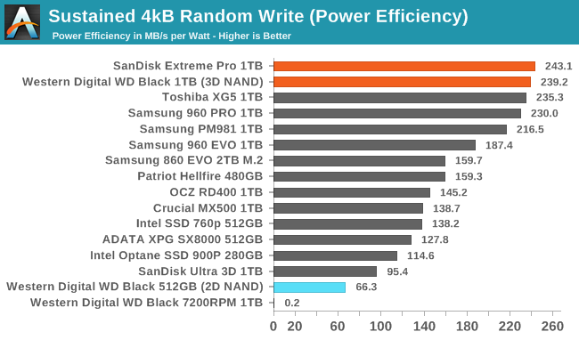 Обзор Western Digital WD Black 3D NAND SSD: EVO встретил равного - 56