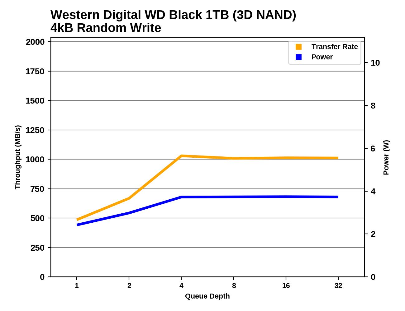 Обзор Western Digital WD Black 3D NAND SSD: EVO встретил равного - 57