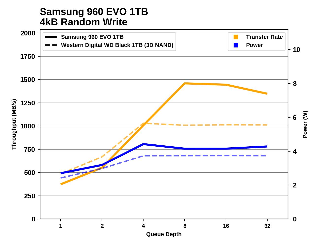 Обзор Western Digital WD Black 3D NAND SSD: EVO встретил равного - 59
