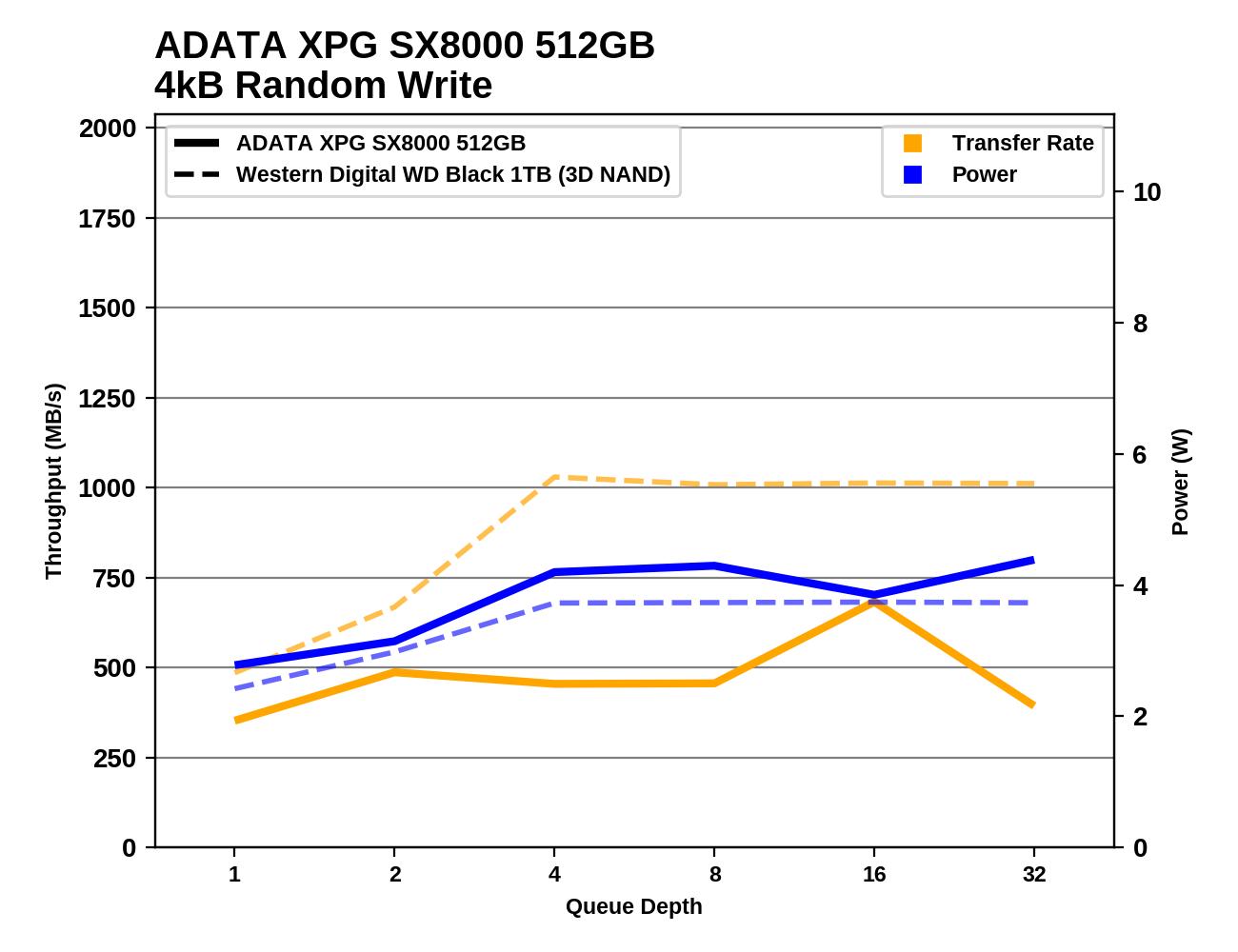 Обзор Western Digital WD Black 3D NAND SSD: EVO встретил равного - 64