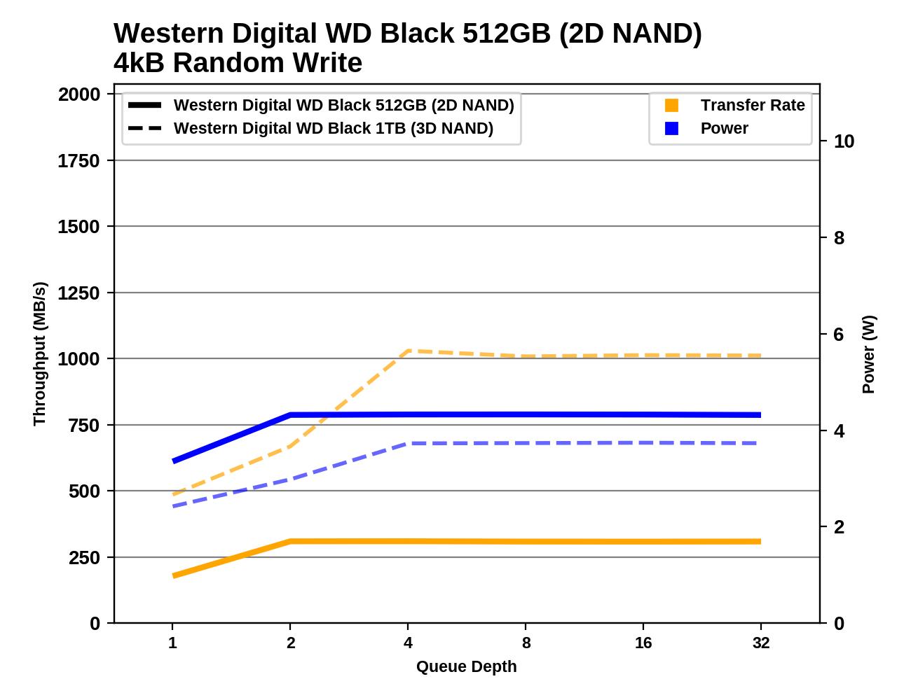 Обзор Western Digital WD Black 3D NAND SSD: EVO встретил равного - 65