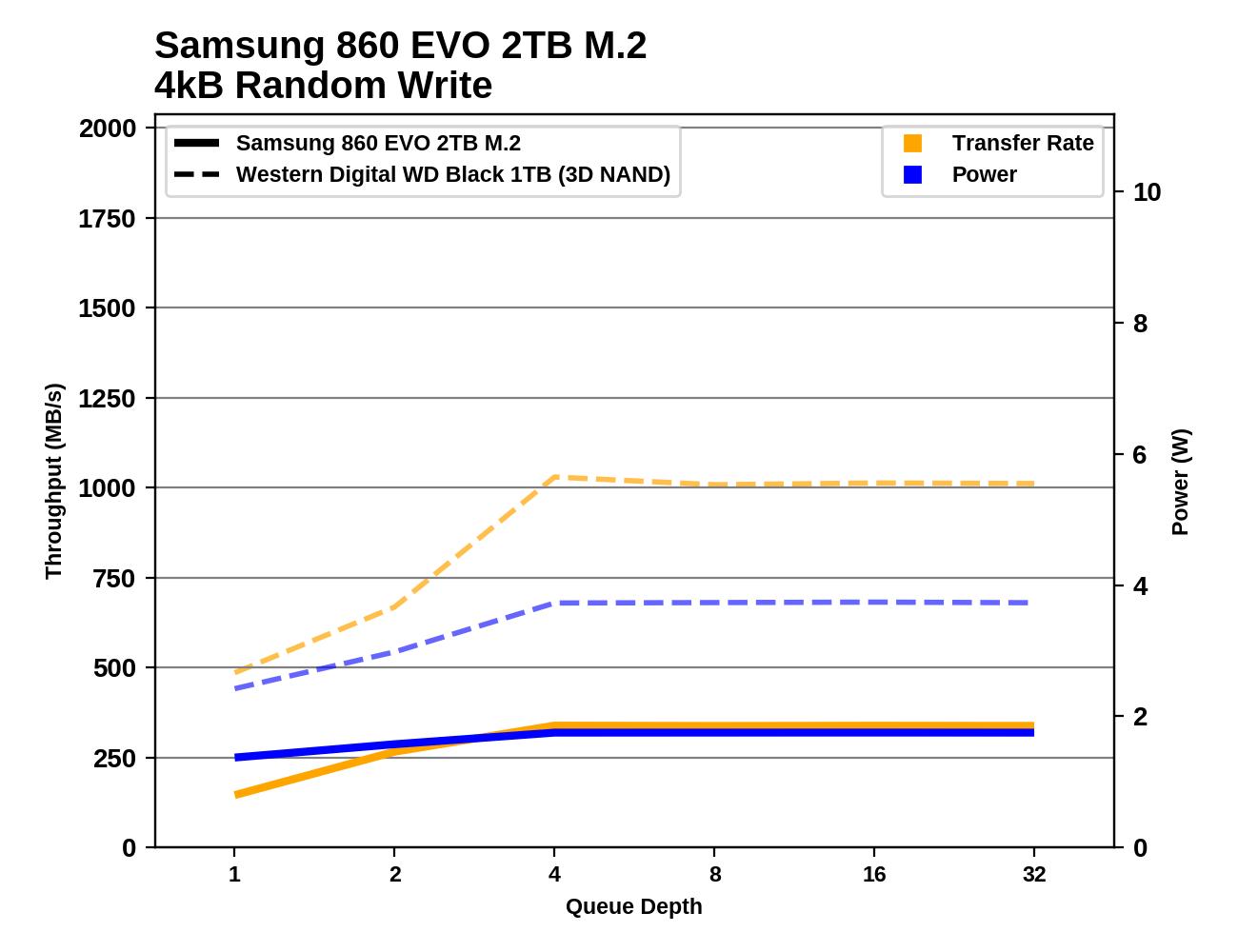 Обзор Western Digital WD Black 3D NAND SSD: EVO встретил равного - 68
